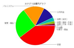 Pei_chart