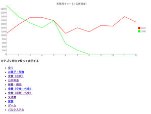 Category_monthly_chart_2